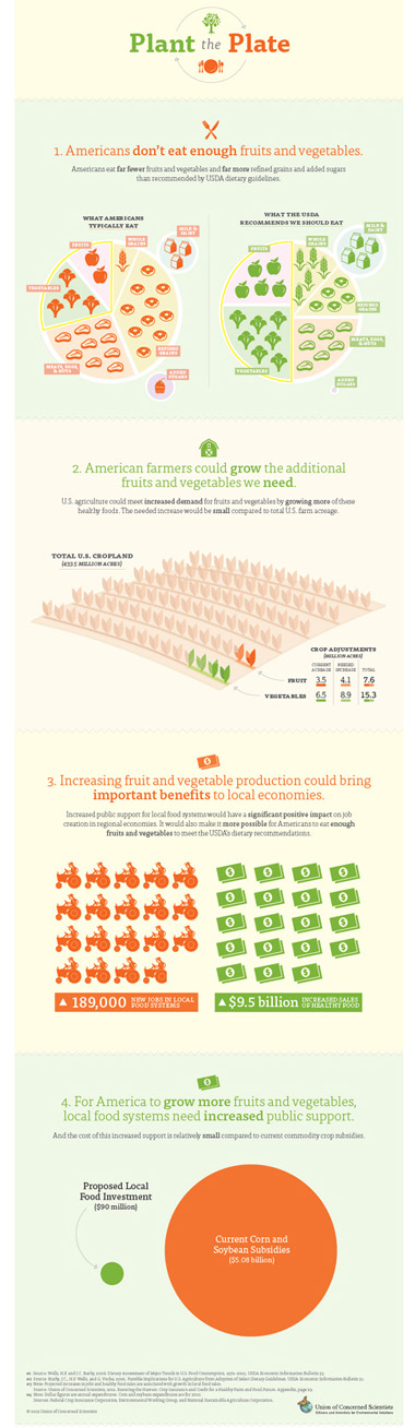 Plant-the-Plate-Infographic